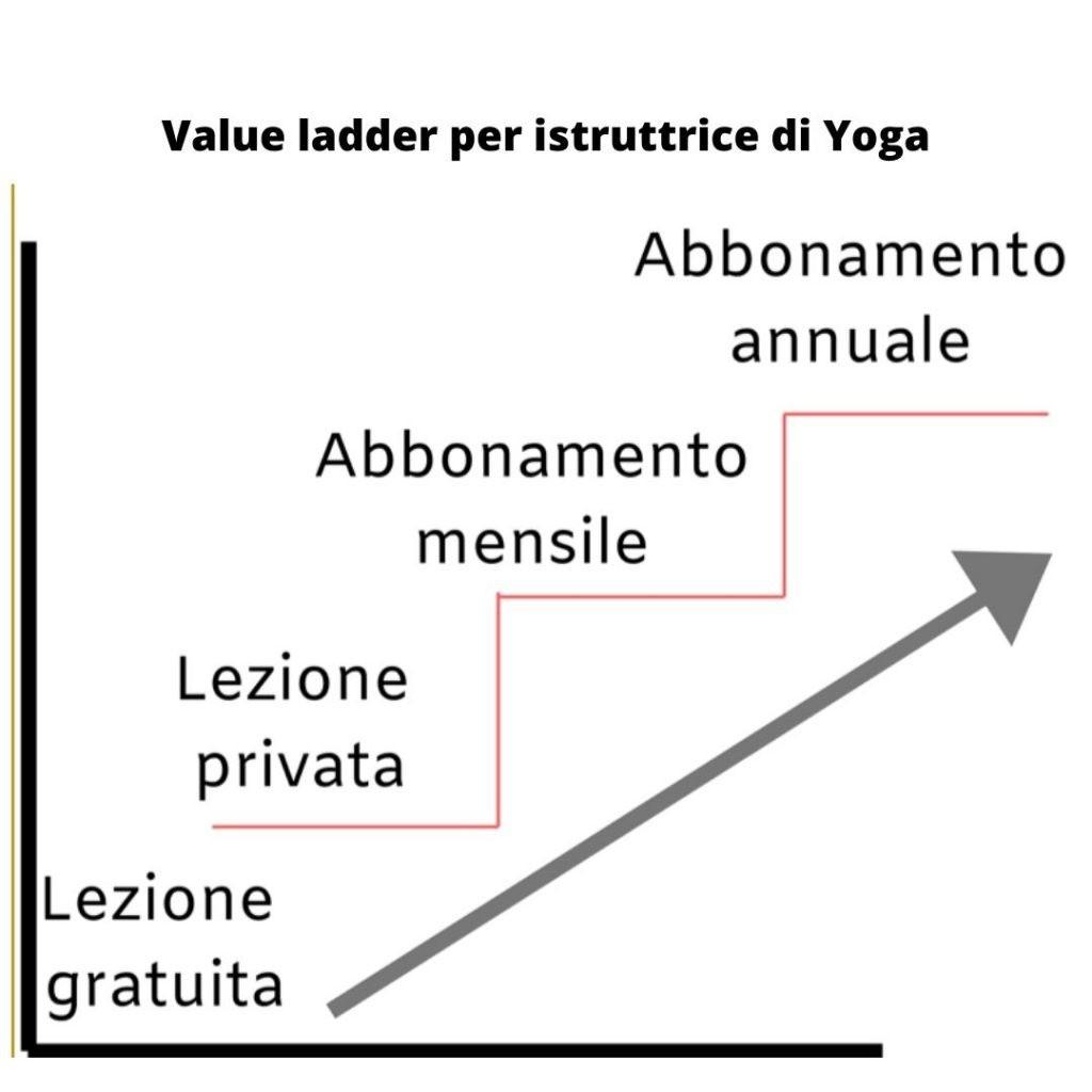 value ladder yoga pilates fitness marketing