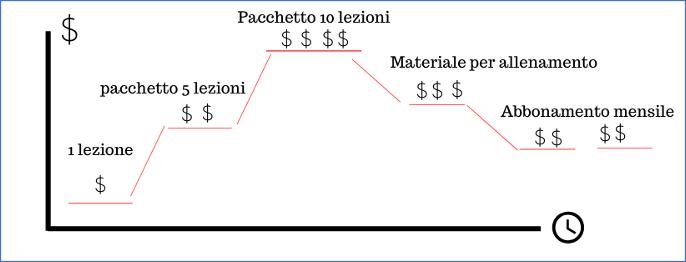 esempio di scala dei valori