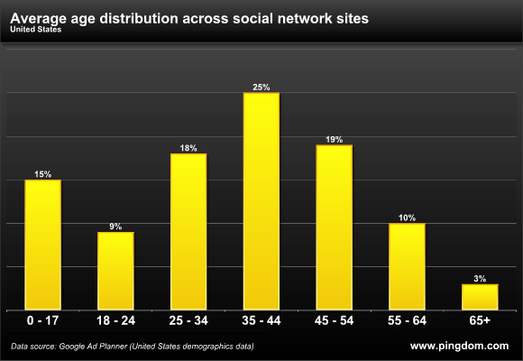 https://www.pingdom.com/blog/study-ages-of-social-network-users/