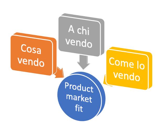 Product market fit definizione esempi cosa è