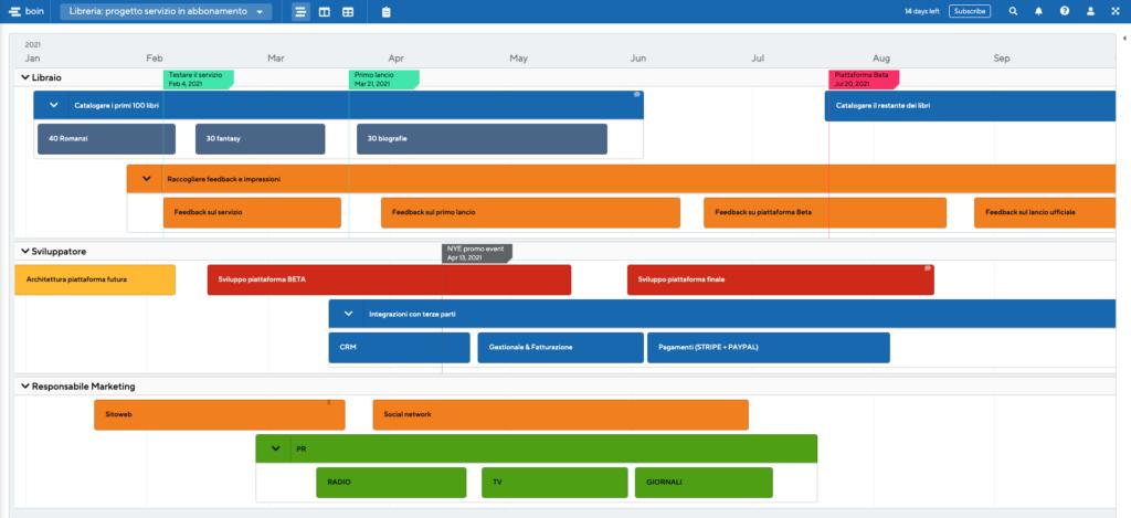 Roadmap di prodotto esempio per professione