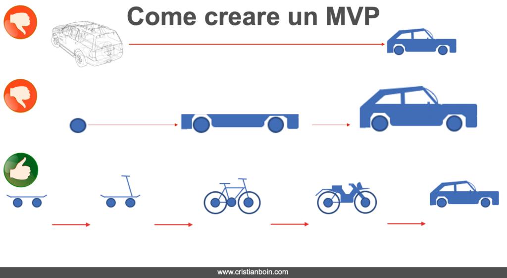Come creare un mvp