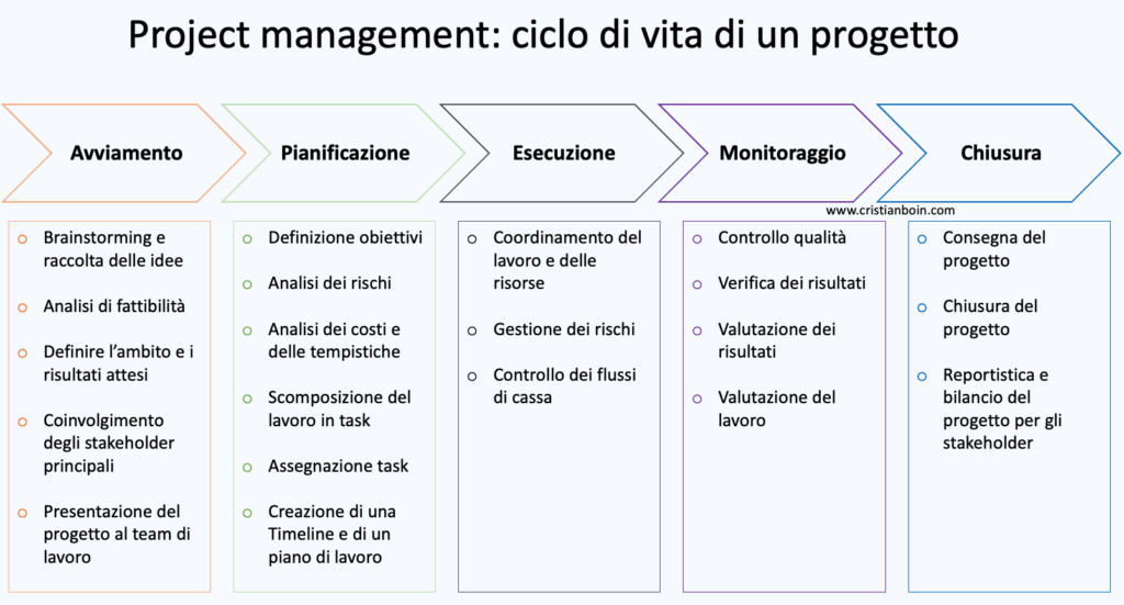 Project management: ciclo di vita di un progetto 5 fasi