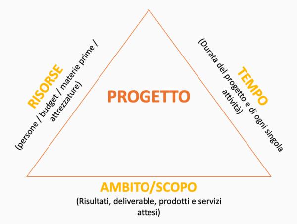 Triangolo di ferro - Triplice Vincolo project management risorse/tempo/scopo cristianboin