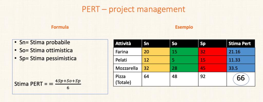Stima pert stima a tre valori project management lezioni cristian boin