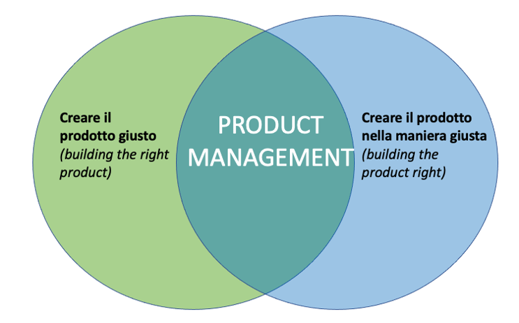 product management definizione