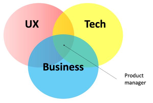 product manager chi è e cosa fa