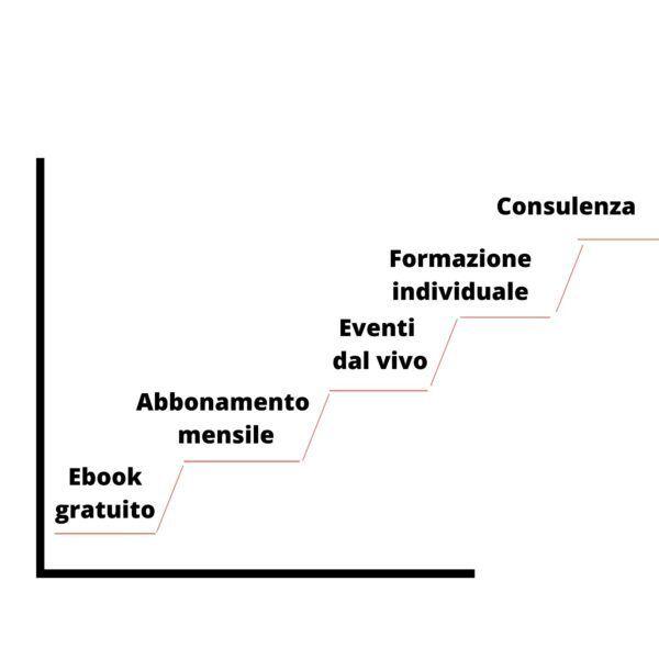 avvocato scala dei valori prodotto