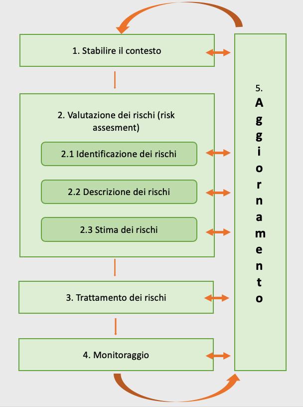 5 fasi del risk management