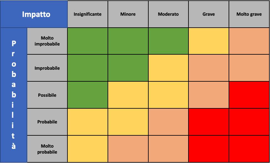 Matrice probabilità impatto risk management