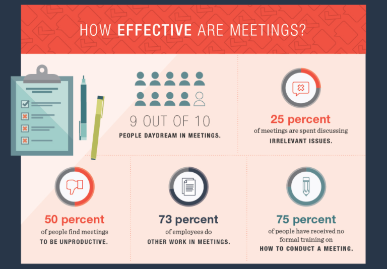 riunioni inefficaci, statistiche