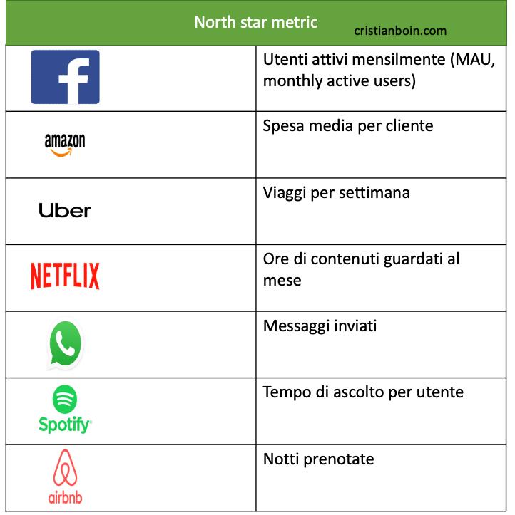 esempi north star metric delle più grandi piattaforme