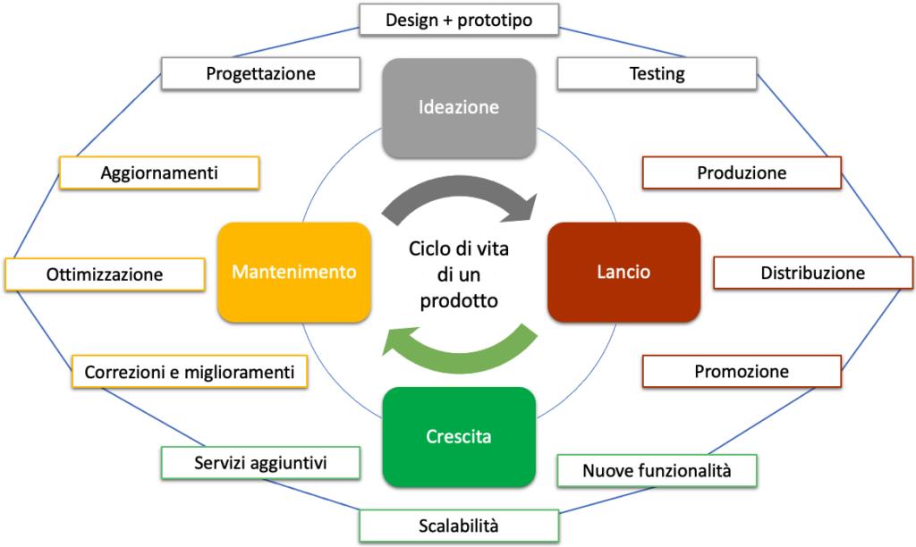 Cicl di vita di un prodotto roadmap cboin