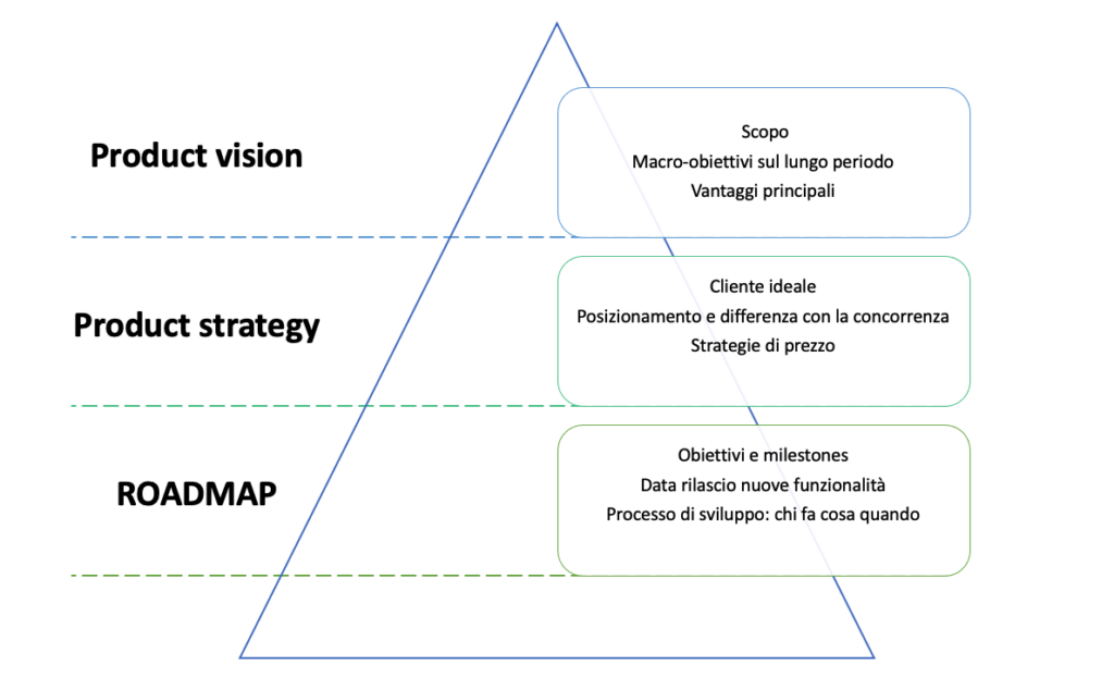 product vision product strategy product roadmap cristianboin