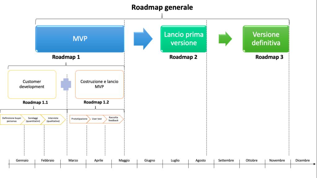 roadmap di prodotto flessibile e a più livelli